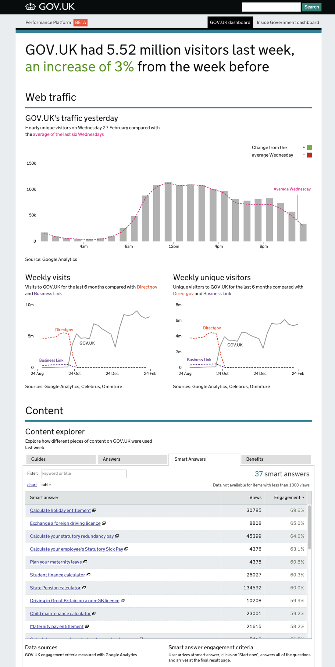 A screenshot of the GOV.UK Performance dashboard from 2012